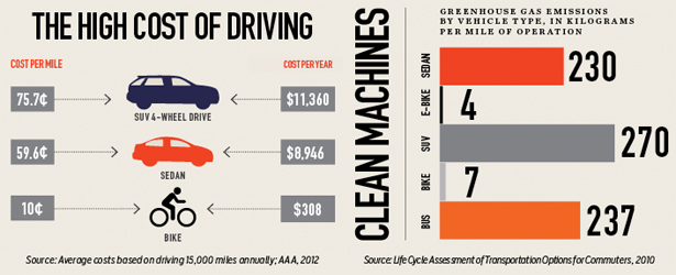 high cost of driving