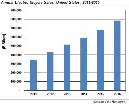 United States E-Bike Sales