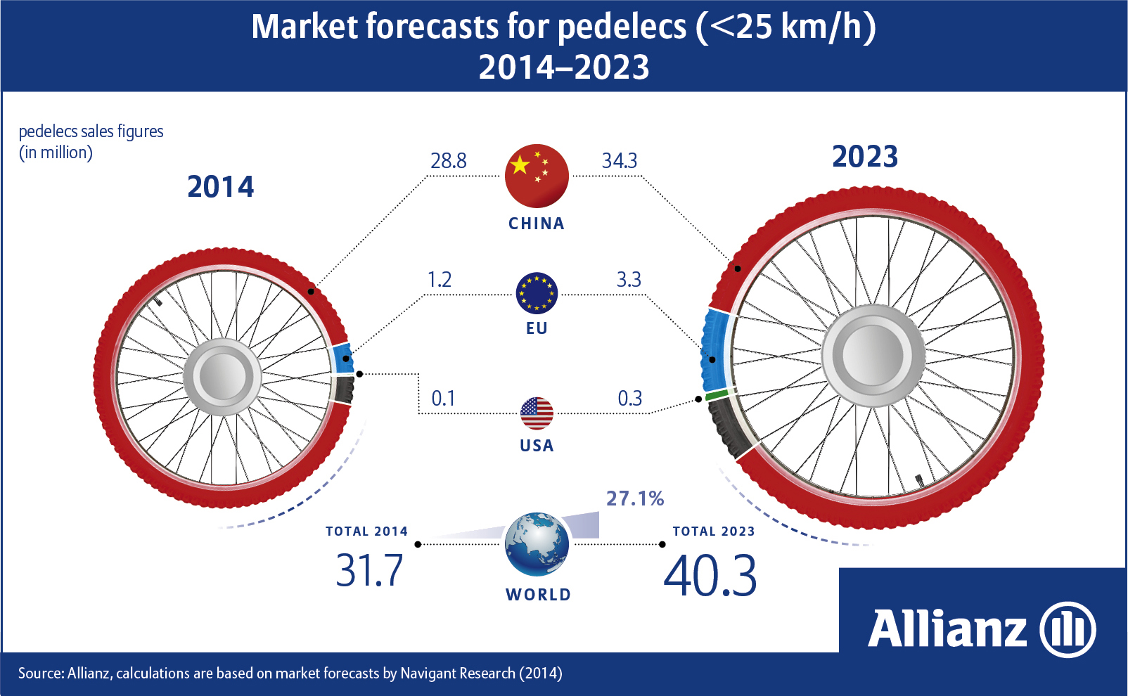 Electric Bike Market Forecast