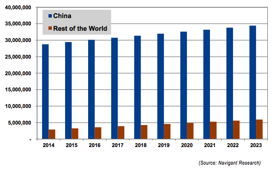 Annual E-Bike Sales by Region, Base Scenario, China and the Rest of the World (2014-2023)